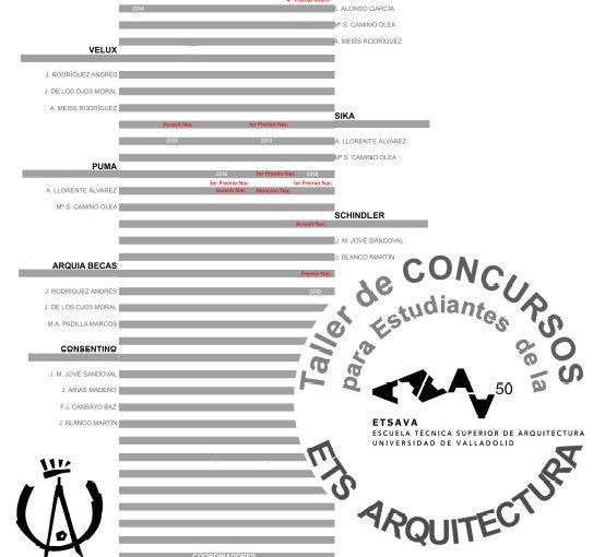 Exposición «TALLER DE CONCURSOS PARA ESTUDIANTES DE LA ETSAVALLADOLID»